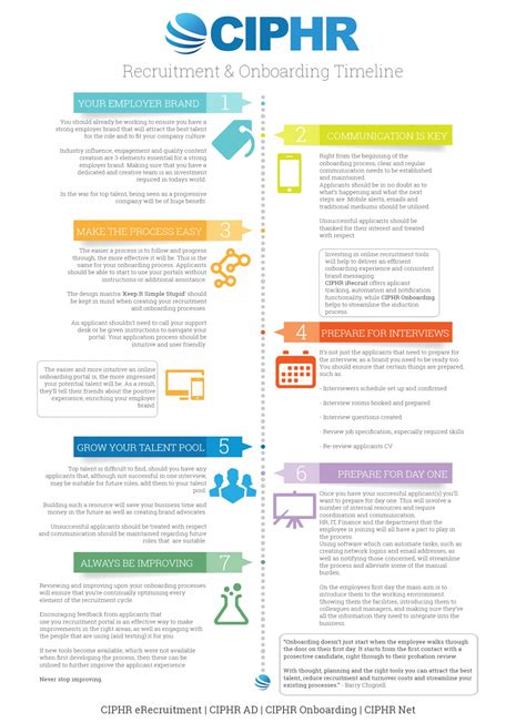 Visual Six Sigma Data Analysis Lean Ebook E Book recruitment and onboarding timeline visual ly