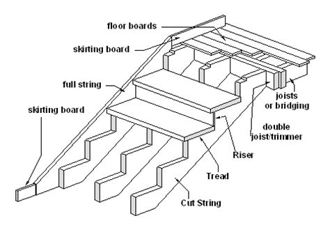 uk allconstructions com building stairs out of timber