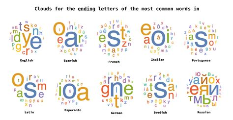 Letters Most Common symbols in word images symbols and meanings