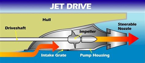 how does a jet work diagram now letter ban on personal watercraft defies logic