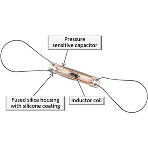 Cardio Memes - cardiomems hf system for pulmonary pressure monitoring in