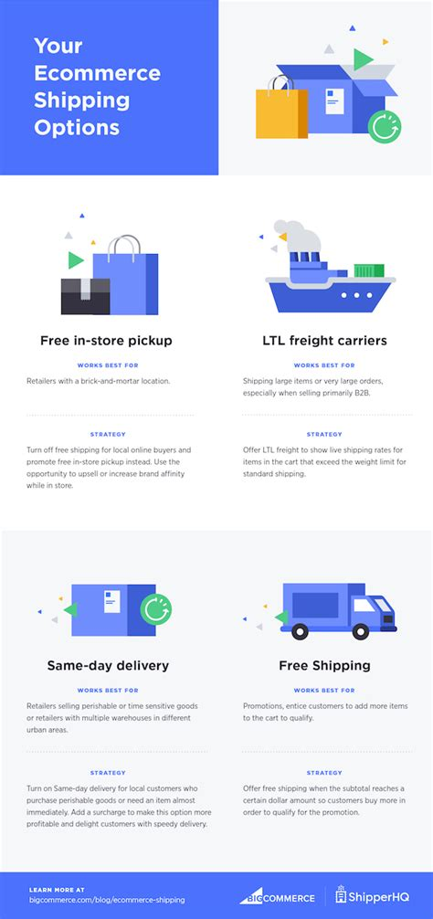 ecommerce shipping strategies solutions best practices for 2019