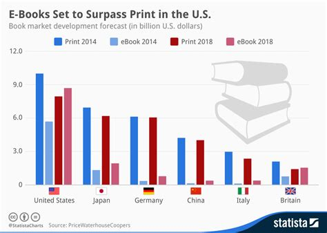 sales development books e books set to surpass print in the u s business