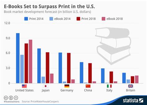 sales development books chart e books set to surpass print in the u s statista