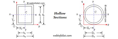 section modulus of cylinder section modulus of cylinder 28 images moment of