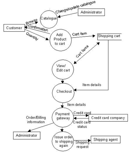 dfd for a website website development tutorials data flow diagrams of