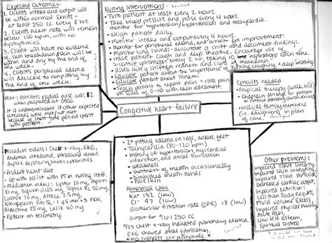 nursing concept map 1000 images about nursing concept map on maps nursing and diabetic ketoacidosis
