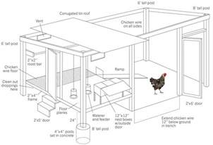 blueprints to build a house how to build a chicken coop modern farmer