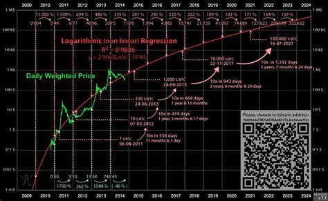 bitcoin price prediction tuur demeester on twitter quot bitcoin price prediction chart