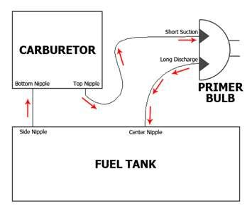 craftsman 32cc weedwacker fuel line diagram craftsman 32cc weedwacker fuel line diagram periodic
