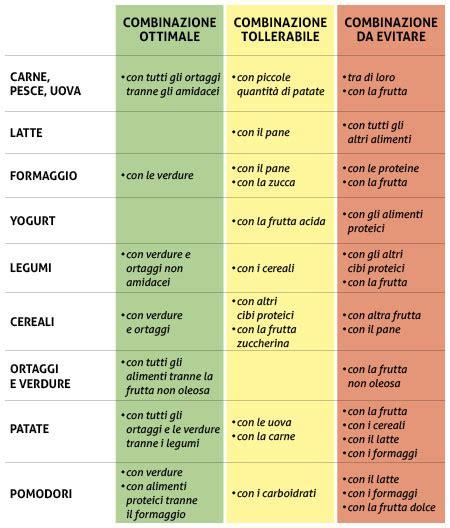 alimenti x gastrite combinazioni alimentari tollerate studi per intolleranze