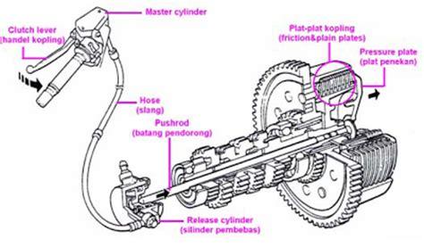 Outer Kabel Shifter Dan Rem Mekanik sistem kopling sistem kopling