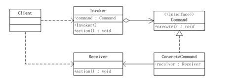 design pattern java github 设计模式 命令模式 android学习