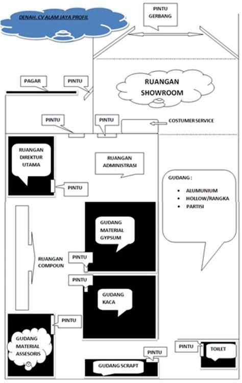 layout produksi perusahaan amira wulandari giraw manajemen operasional pada
