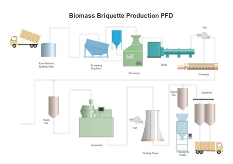 Biomass Briquette Production PFD   Free Biomass Briquette
