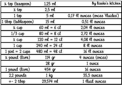 tableau conversion cuisine tableaux d 233 quivalences ℒis k ⴝ เ cჩ६ท