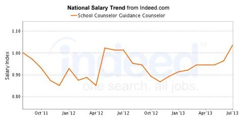 average school counselor salary school counselor guidance counselor salary trend s