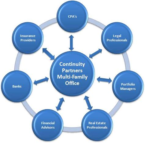 Multi Family Office by Related Keywords Suggestions For Multi Family Offices