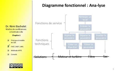 diagramme fast moteur thermique projet outils organisation projet version 2014
