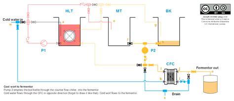 home brewing setup diagram electric home brewing setup diagram electric get free
