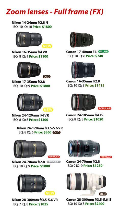 Which Canon Lenses Are Frame Compatible - canon lenses vs nikon lenses 2009 2010