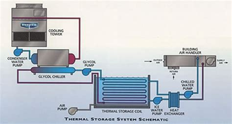 What Is A Chiller Air Conditioning System by Water Chiller Water Chiller Ac Systems