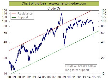 time price research: crude oil breaking below 17 year support