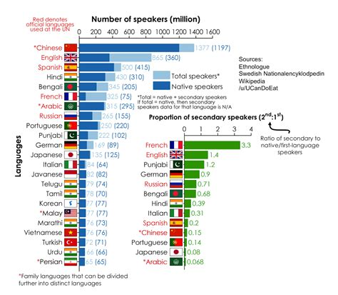 language el most widely spoken languages in the world unique world