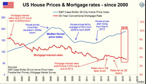 mortgage house interest rates house mortgage interest rates 28 images the best time in history to buy a house