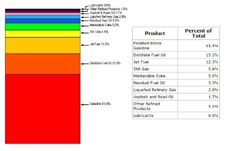 how much of the oil production is consumed by cars? quora