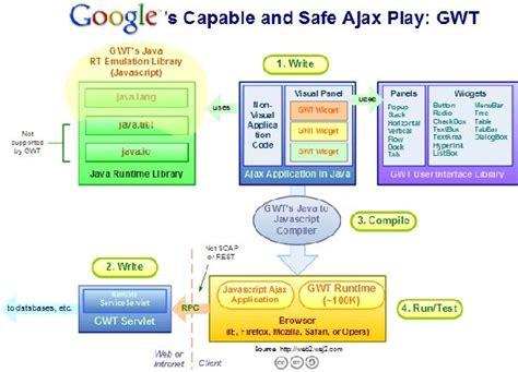 best web application development framework top 7 ajax frameworks for building rich web based applications