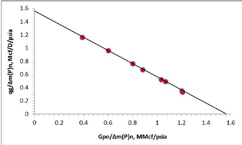 linear plot diagram a linear graph of rigorous fmb plot for exle 3