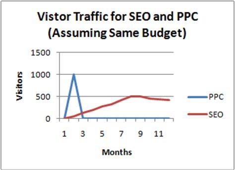 visitor pattern vs polar design compare seo vs ppc costs and results of