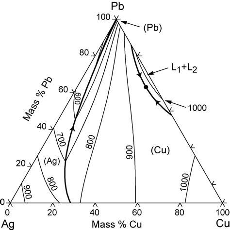 ag cu phase diagram ag cu pb phase diagram computational thermodynamics