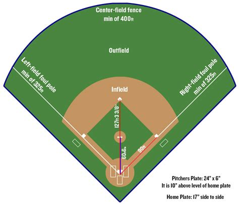 major league baseball pitching mound dimensions pictures