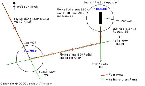 vor diagram pakaviation navigation and ils approach explained