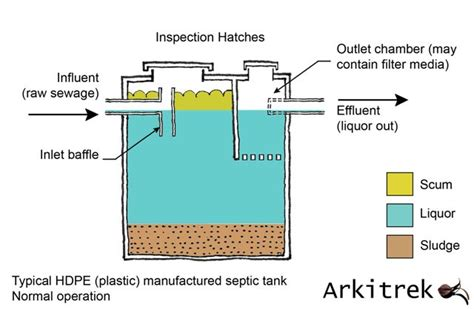 sewerage design guidelines malaysia septic tanks sewage treatment in malaysia