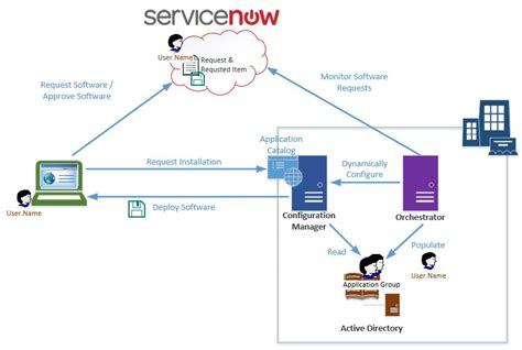 servicenow automation automate complex processes with servicenow to achieve streamlined delivery books solution architecture integrating servicenow and system