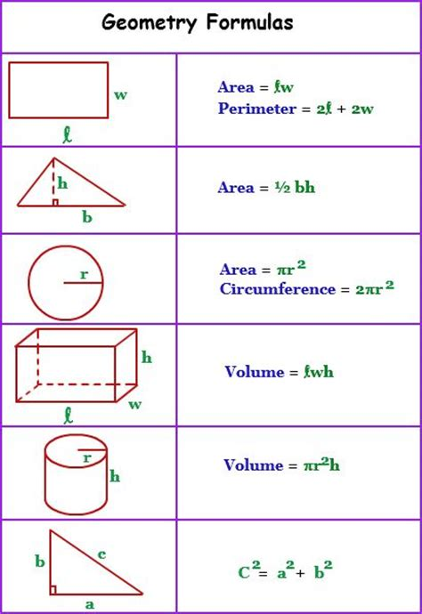 Credit Capacity Formula 17 Best Images About Algebra Geometry On Geometry Formulas Anchor Charts And