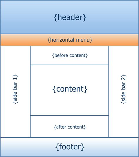 html layout structure artisteer automated web designer
