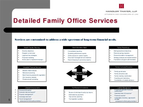Family Office by Family Office Investments In Real Estate Tom Handler