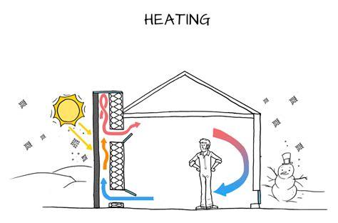 solar thermal chimney