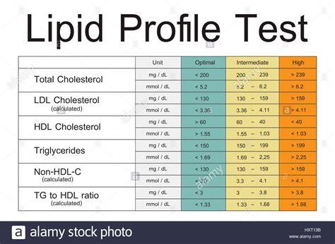 lipid panel color lipid profile stock photos lipid profile stock images