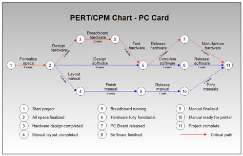 cpm diagram pert or cpm chart for pc board manufacture