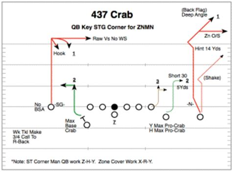 flag football play template football playbook software from compusports