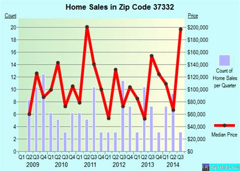 evensville tn zip code 37332 real estate home value