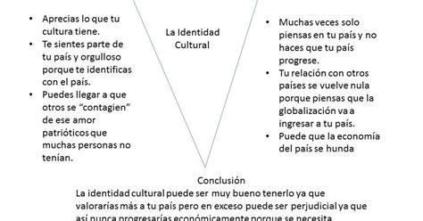 la identidad cultural no 843061916x la identidad cultural y globalizaci 243 n lo positivo y negativo de la identidad cultural