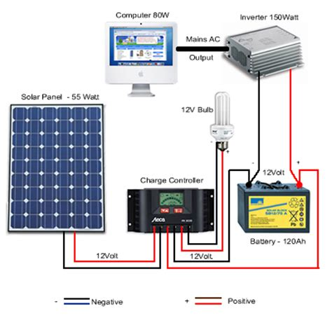 simple solar power systems | desert wilderness community