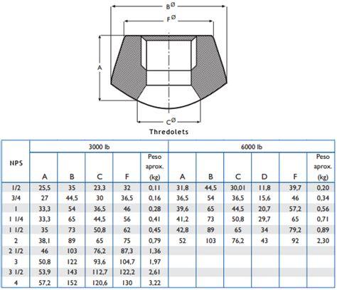 Sockolet Duplex 6000 1 X 8 A182 F51 thredolet thredolet manufacturer thredolet supplier