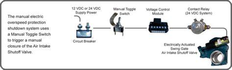 roda deaco manual electric positive air shut